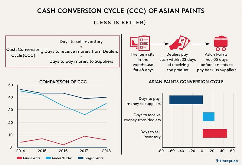 Asian Paints Cash Conversion cycle