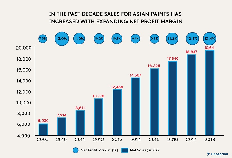Asian Paints Revenue From  2009