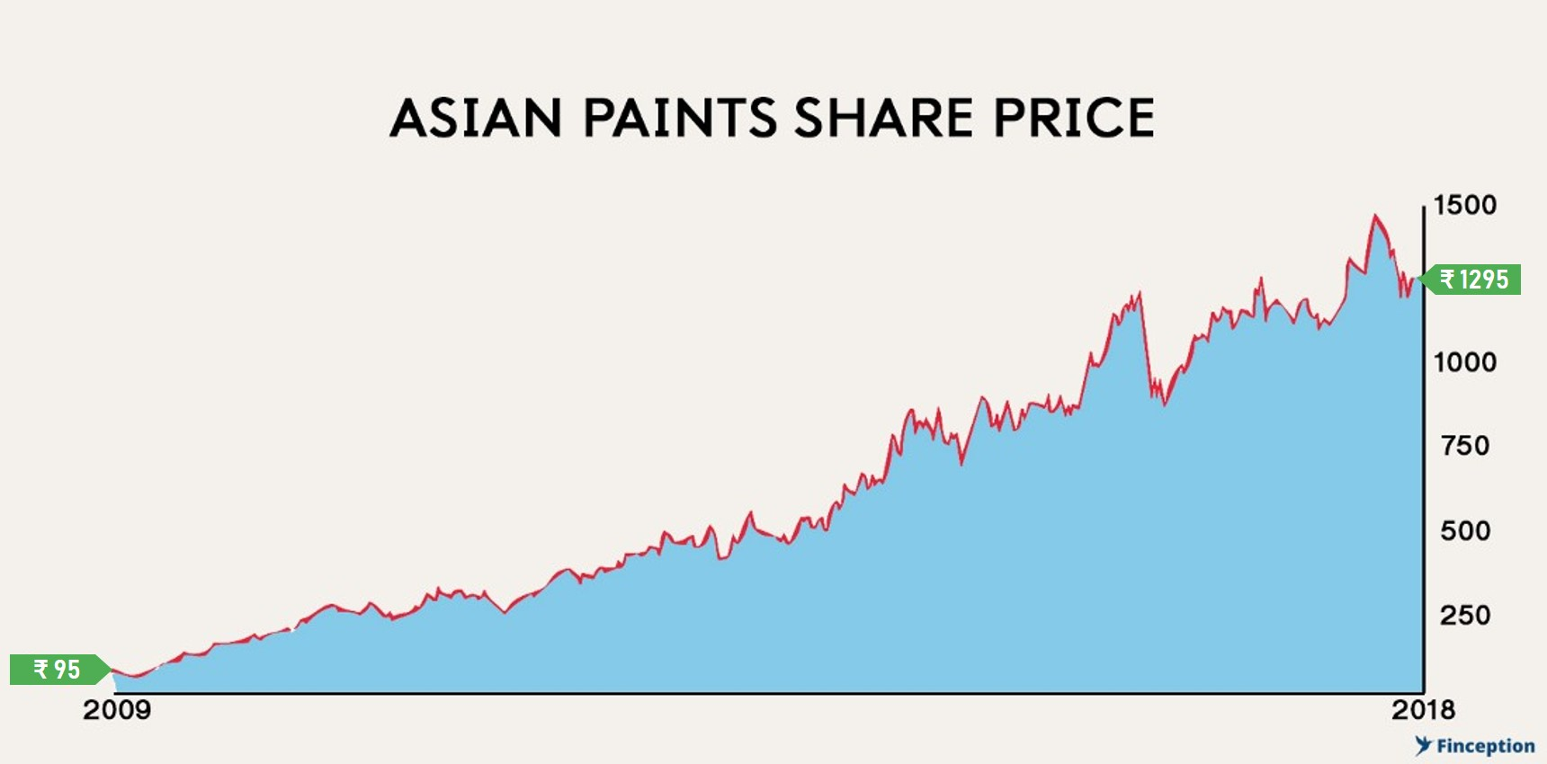 Asian Paints - Leading the way