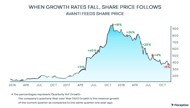 Avanti Feeds Share price