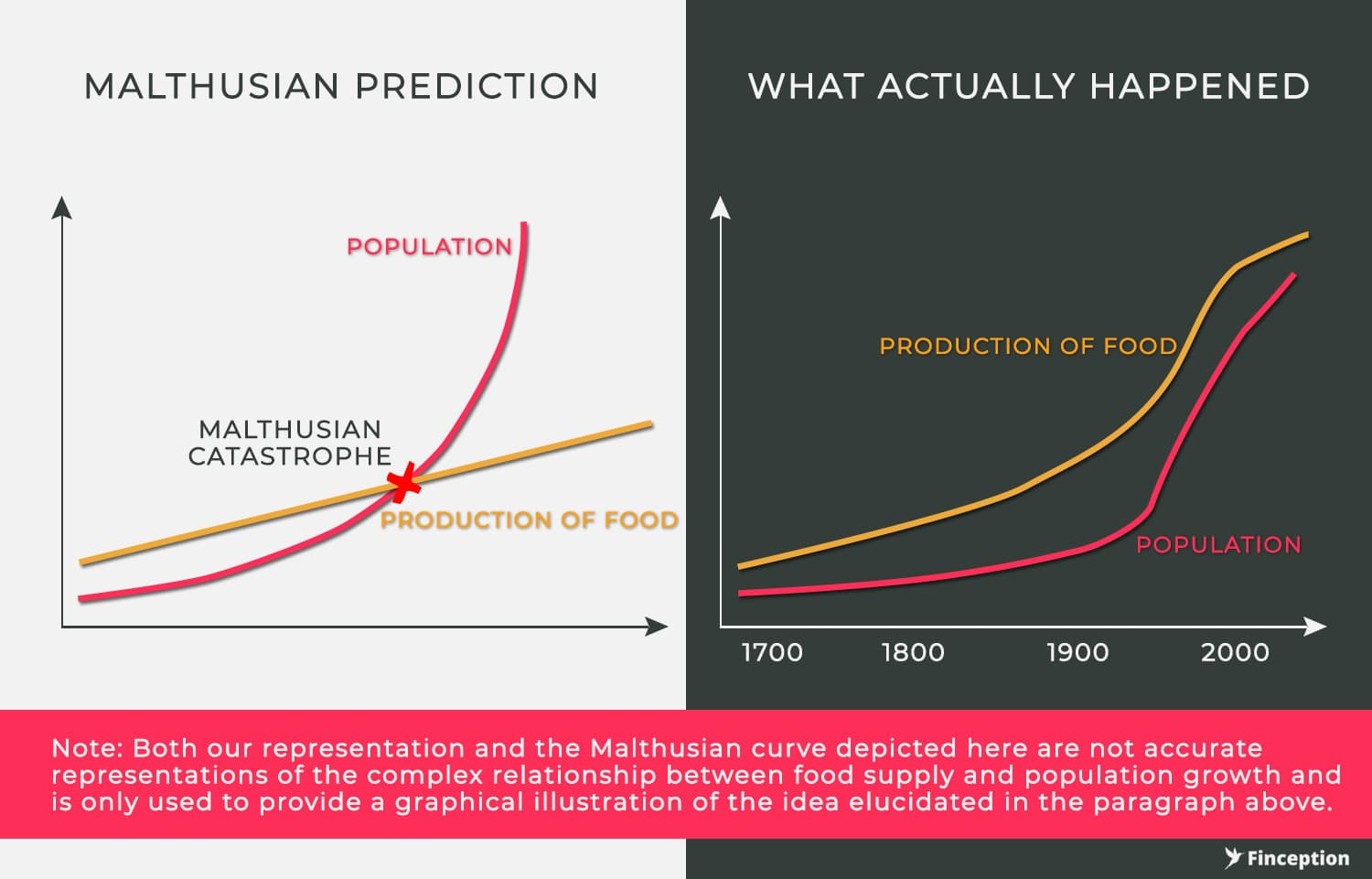 Malthusian Prediction