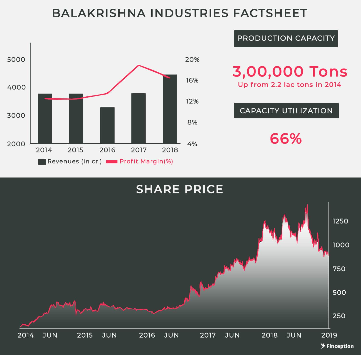 Balkrishna Industries Factshseet