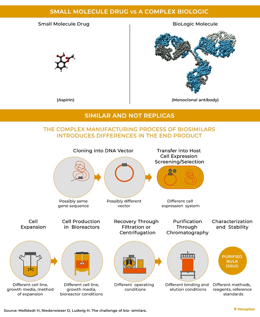 Small molecule vs Complex biologic drugs