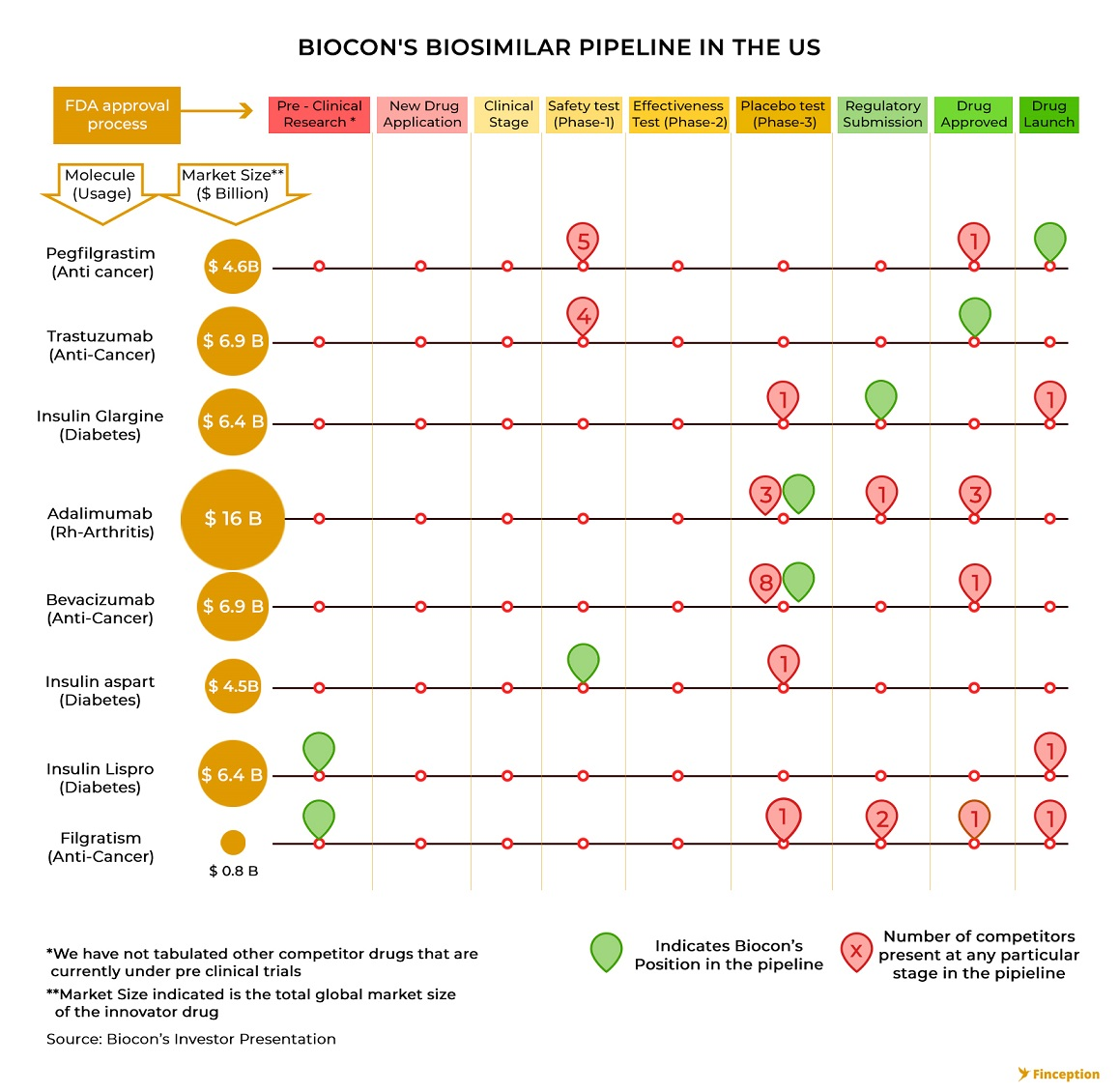 Biocon's Biosimilar Drug pipeline in USA