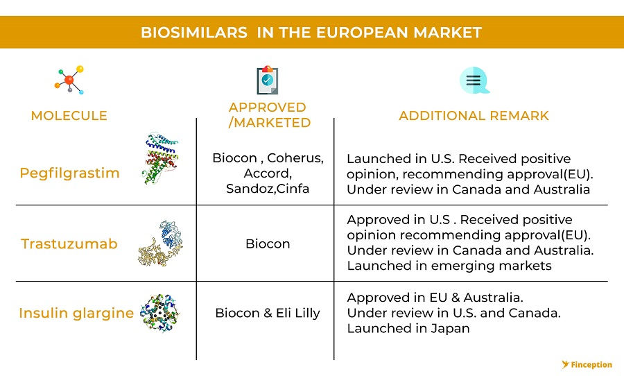 Biosimilars in European market