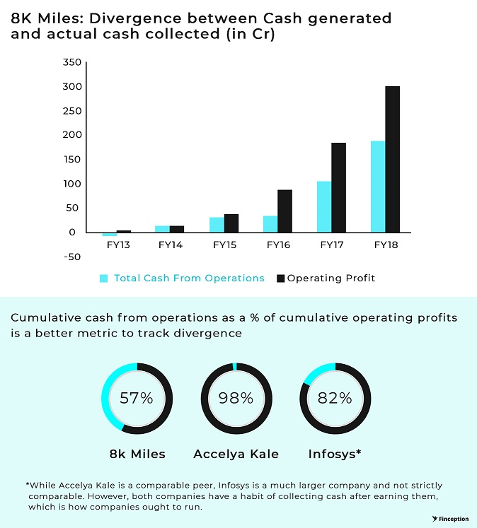 8K Miles: Significant divergence between Cash Flow from operations and Operating profit of the company ovet the years
