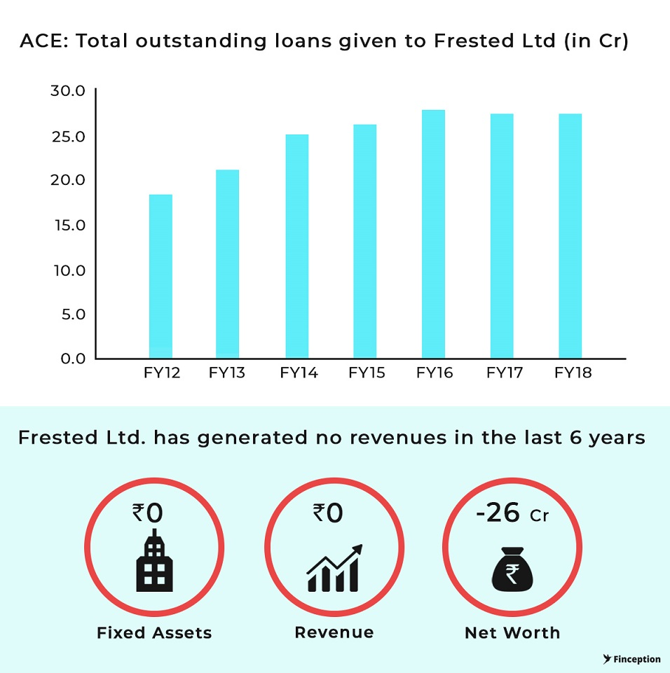 Action Construction Company has beeen lending interest free to it's subsidiary with no fixed assets and no revenue for last 6 years