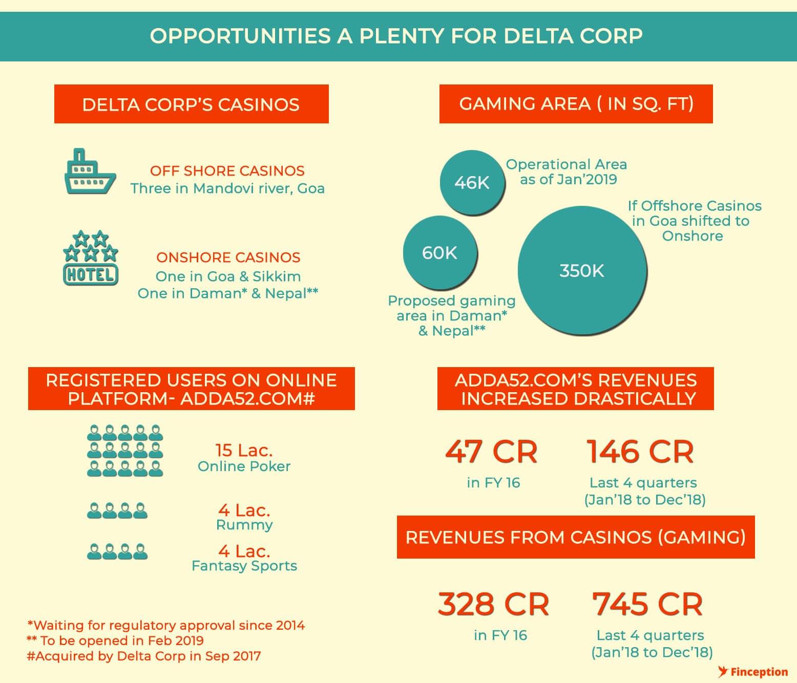 Delta Corp Future Outlook