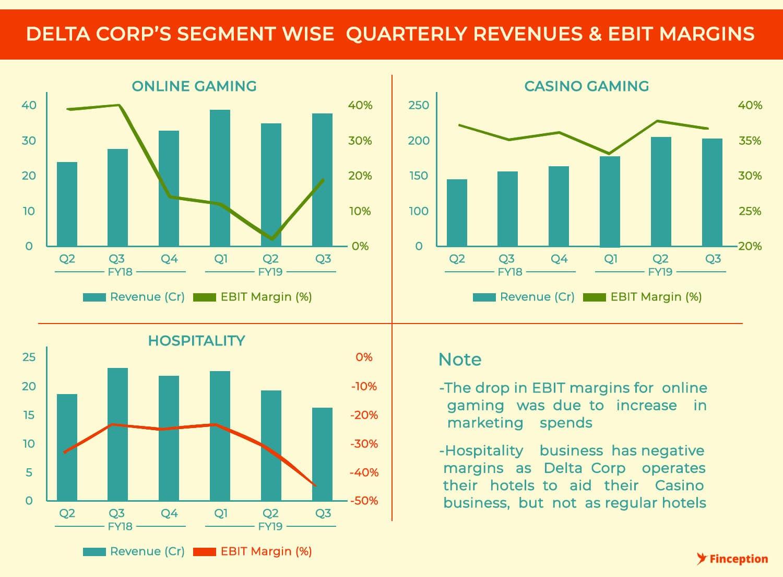 Delta Corp Segment wise Revenue & Margins