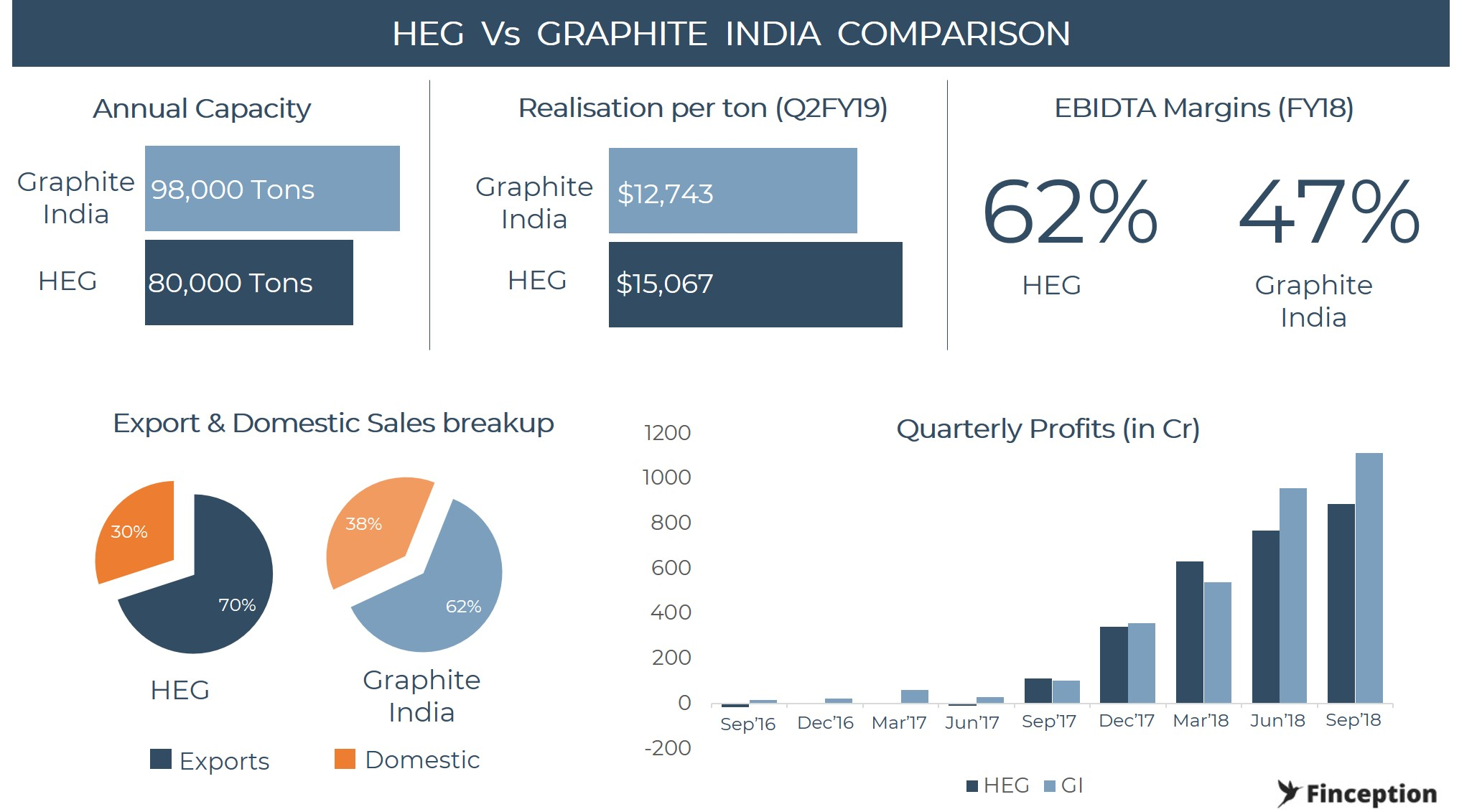 Comparison of HEG and Graphite India