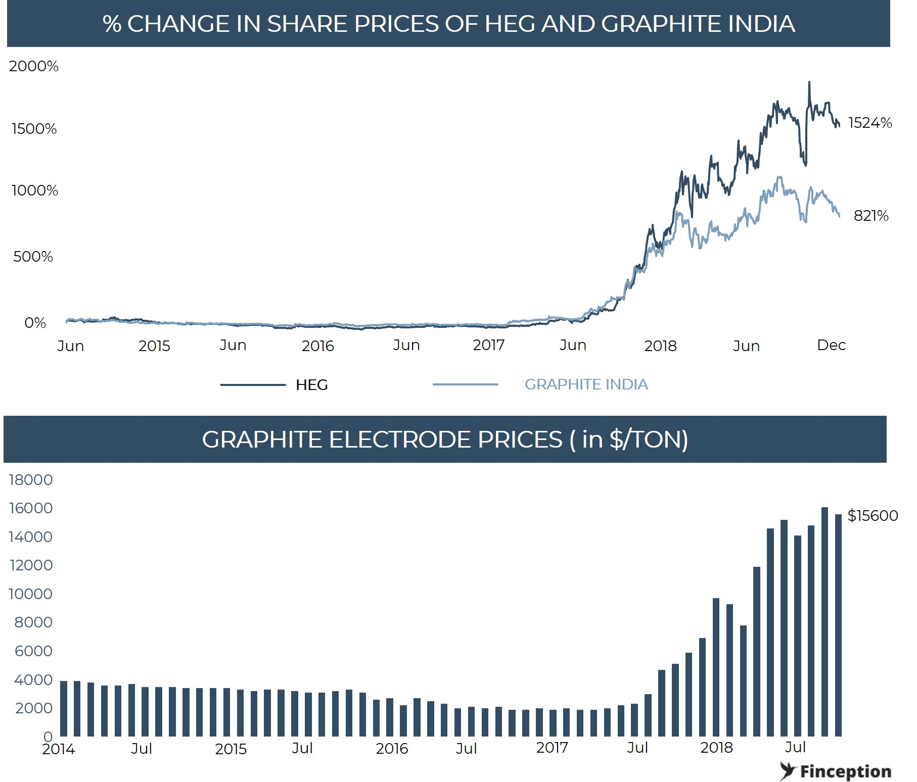 IShare price of HEG and Graphite India soared with graphite Electrode prices skyrocketing