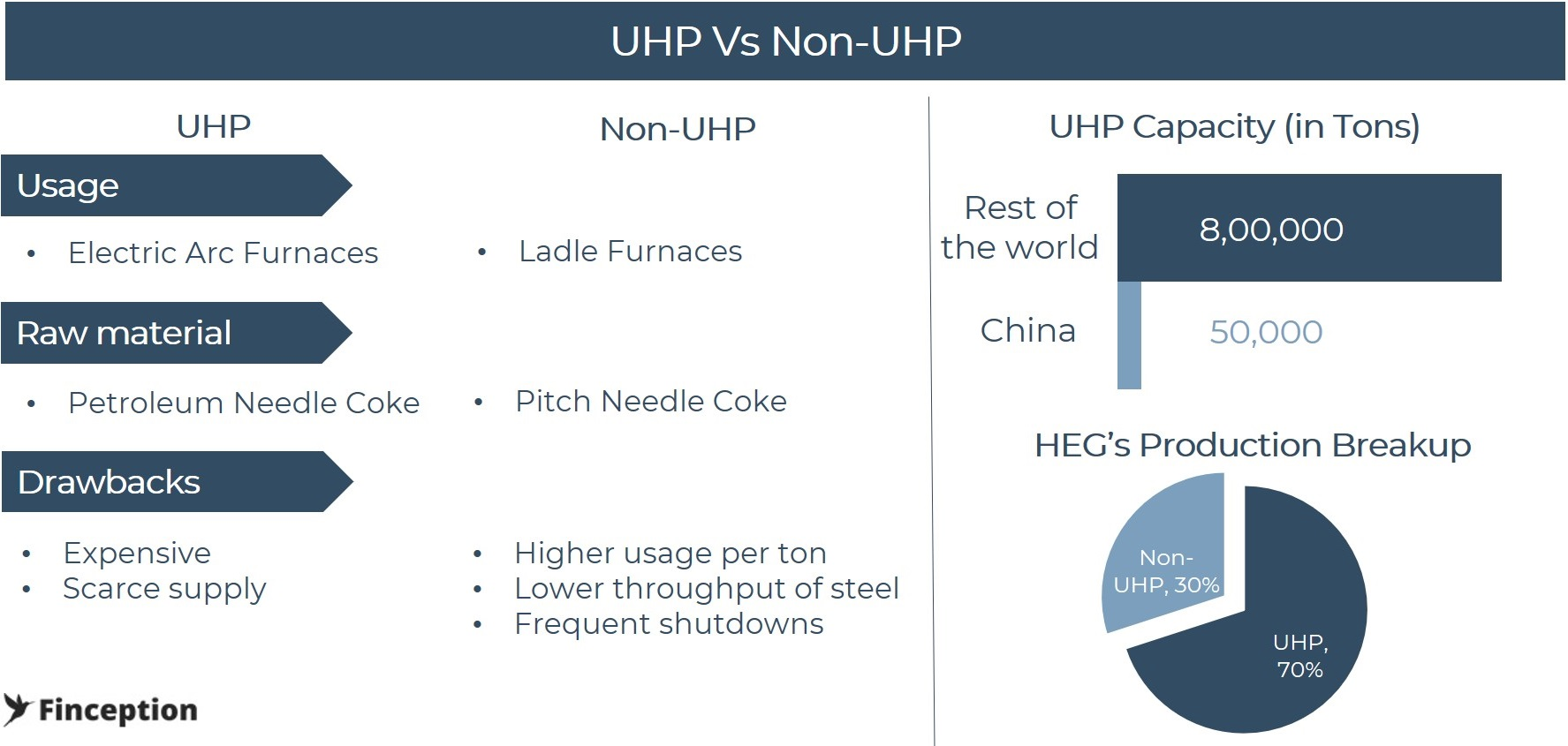 UHP vs NON-UHP Electrodes