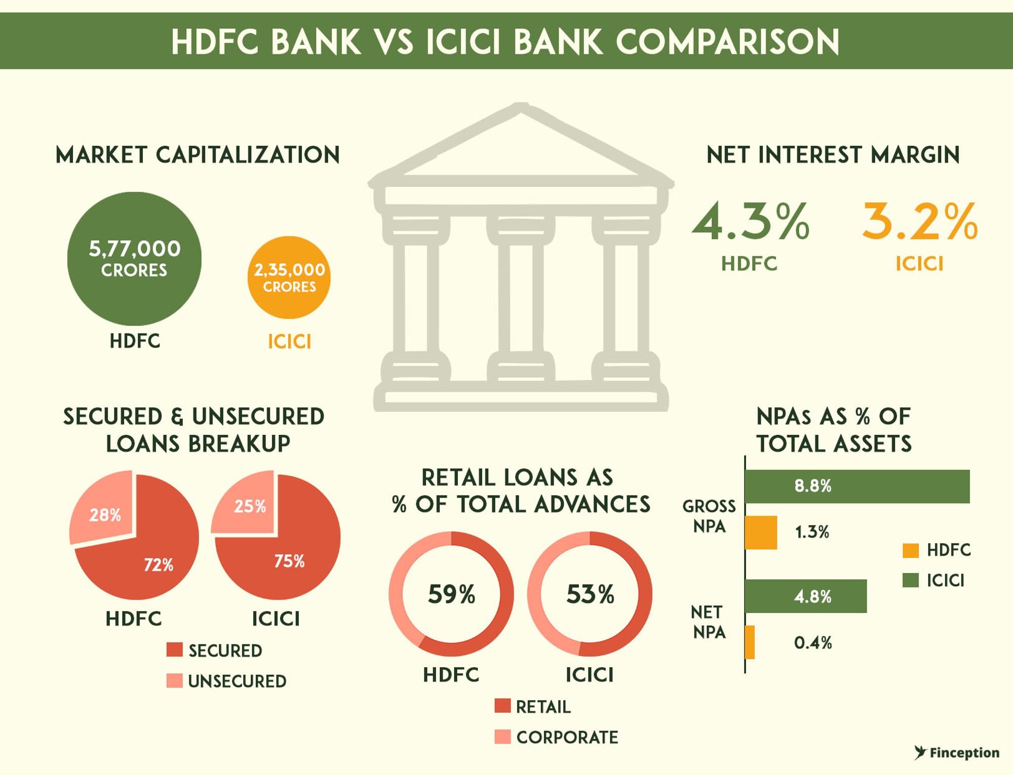 HDFC bank vs ICICI Bank Operational metrics