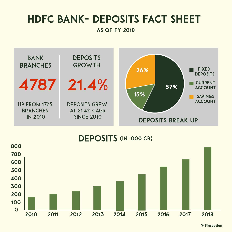HDFC Bank Deposit Snapshot