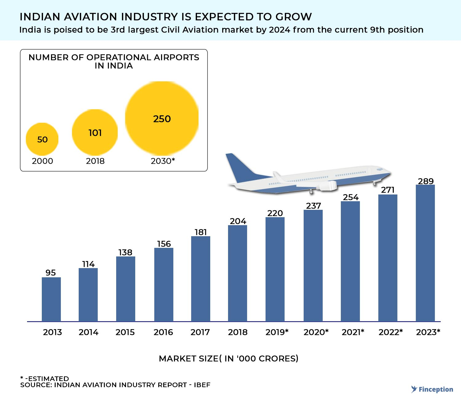 Indian Airlines is poised to grow in next decade