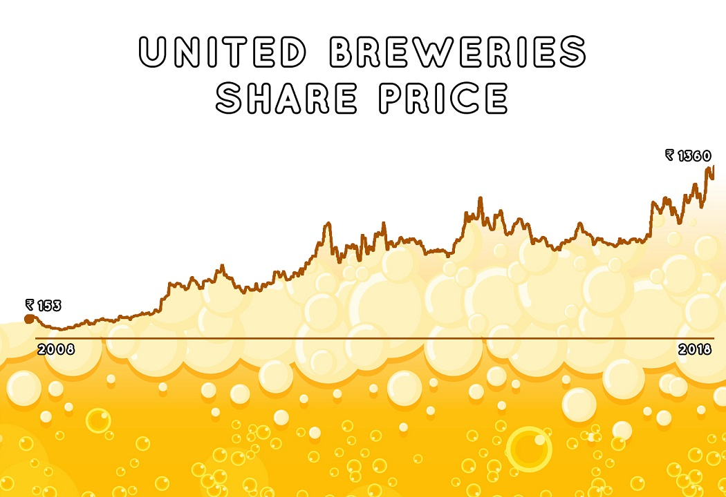 United Breweries Share price