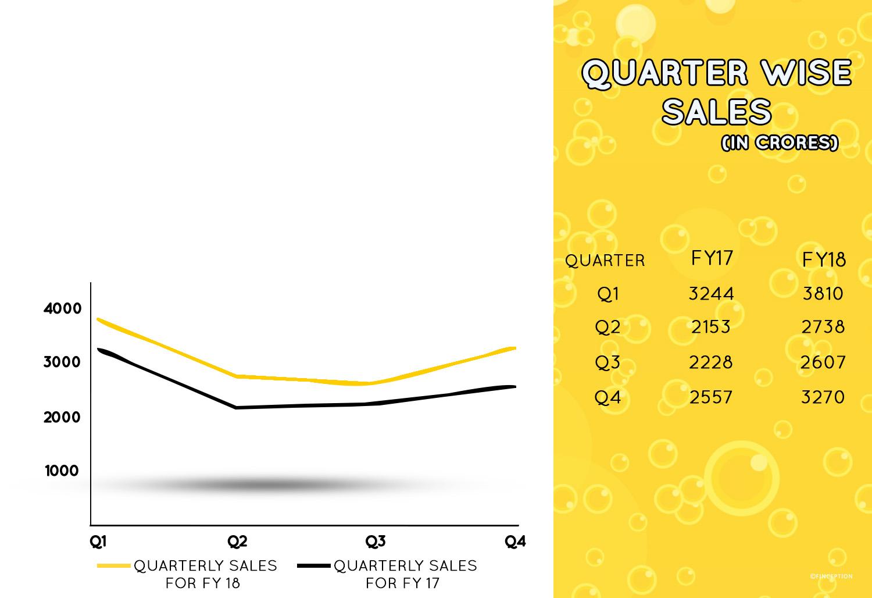 United Breweries Quarterly Sales