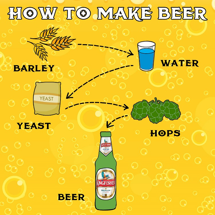 How to make beer?