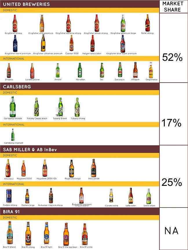 United Breweries beers Catalouge