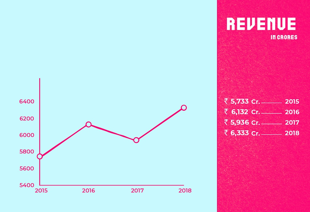 Marico Revenue from 2015 to 2018