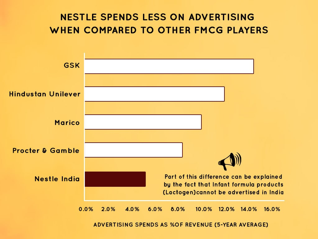 Nestle India spends only 5% of its revenue on Advertisemnts while the competitors spend almost double that amount.