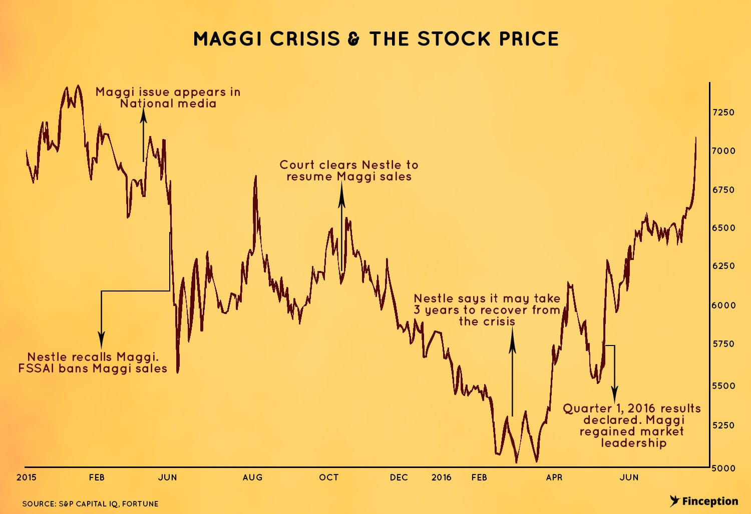Nestle India stock price crashed due to Maggi crisis in July 2015. But the stock regained after successful re-launch of Maggi in November 2015