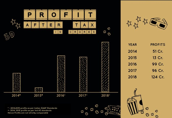 PVR Profit after tax from 2014-18