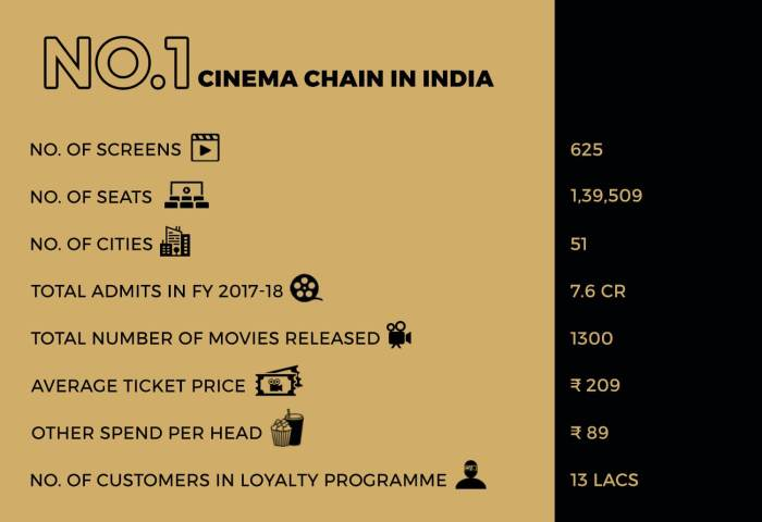 PVR Screens, Seats, Cities, Ticket price