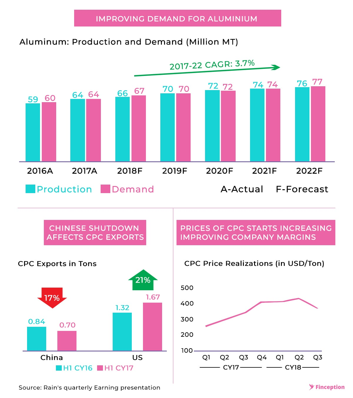 Improving Demand for Aluminium