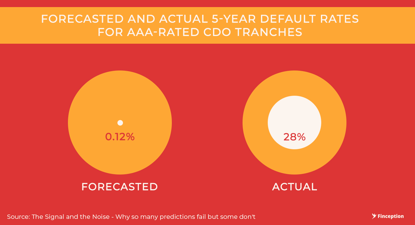 Defaults in AAA rated CDO bonds