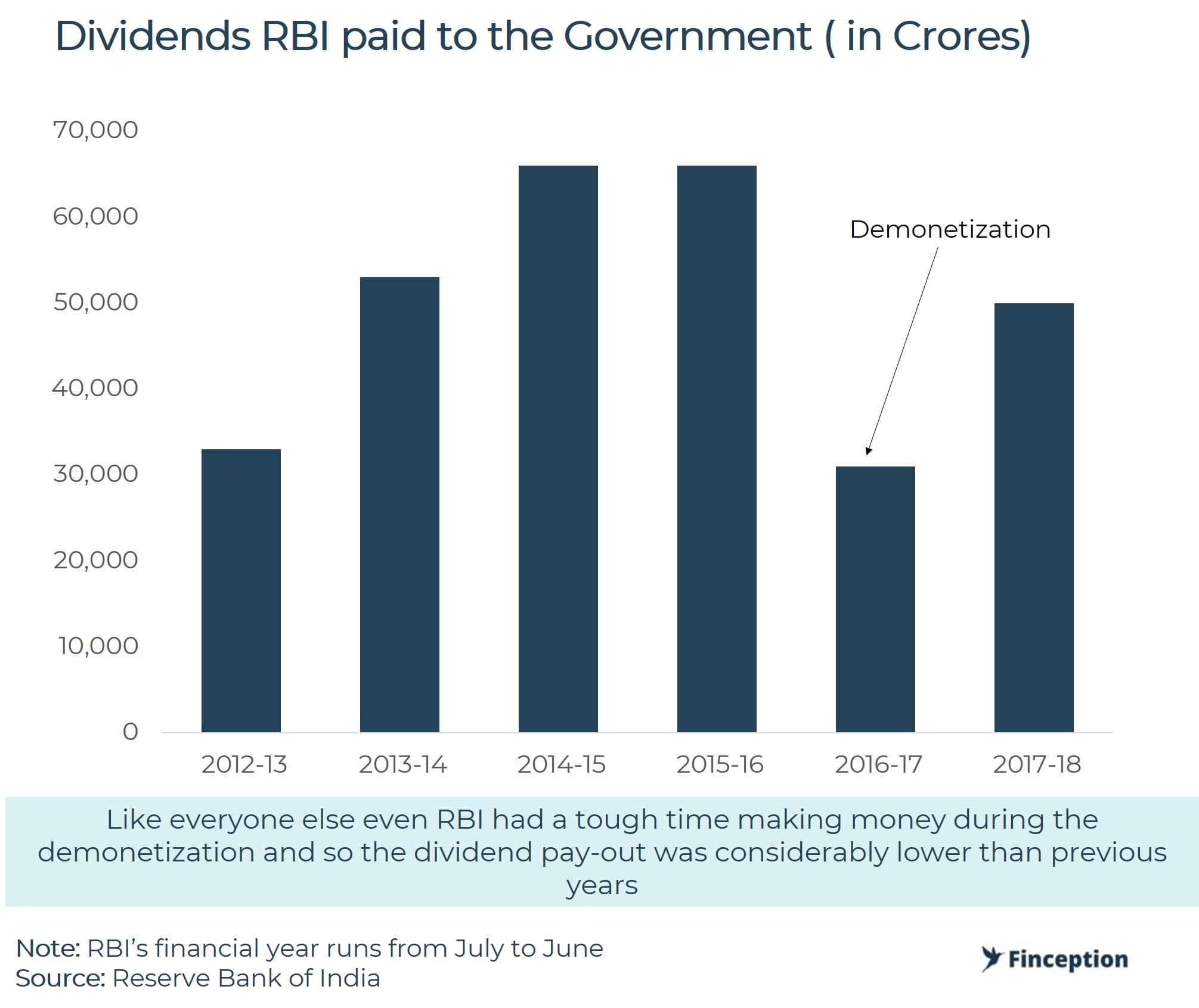 IRBI pays out Dividends to government every year
