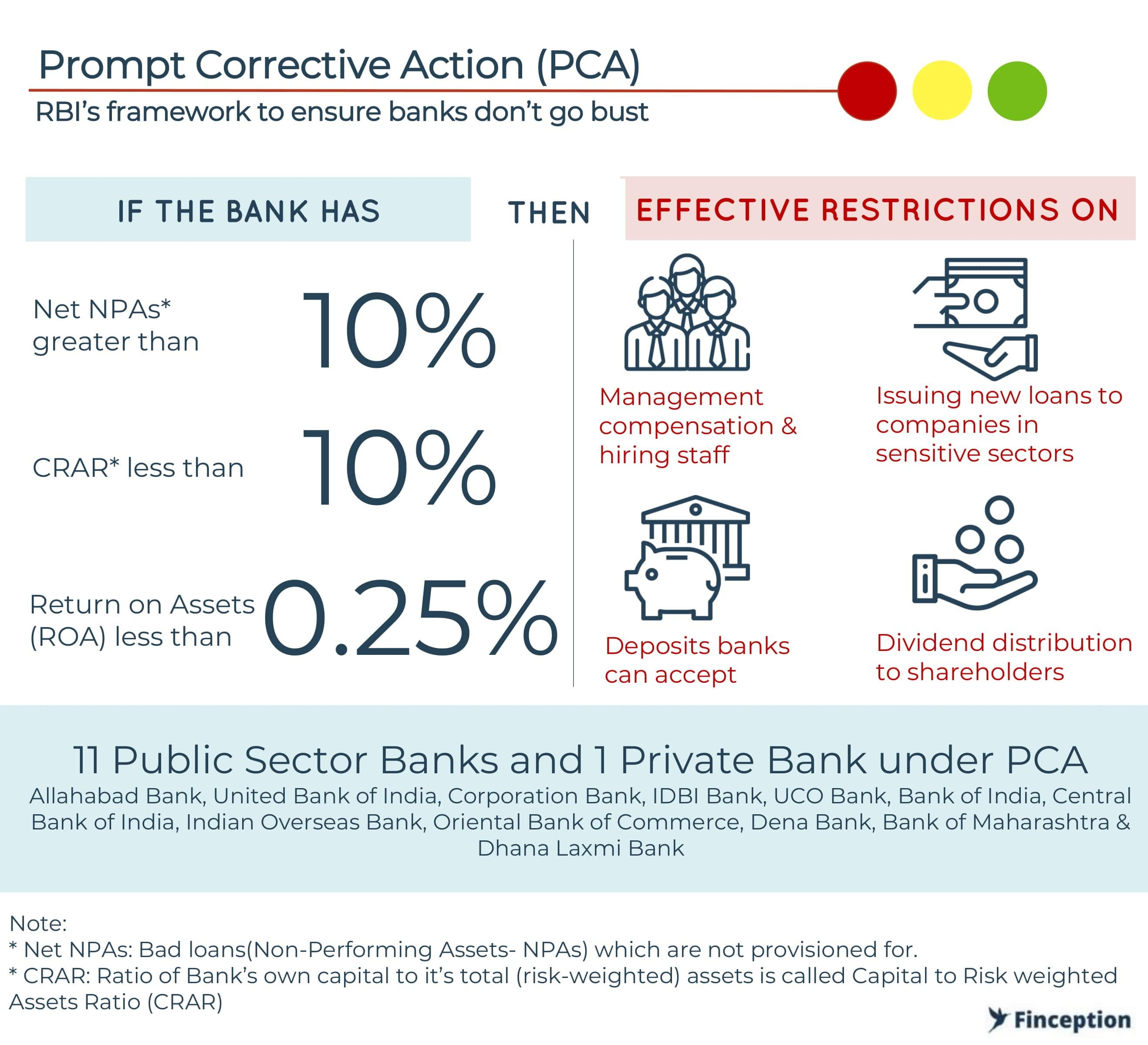 RBI's PCA framework enforces restrictions on banks when PCA conditions are triggered