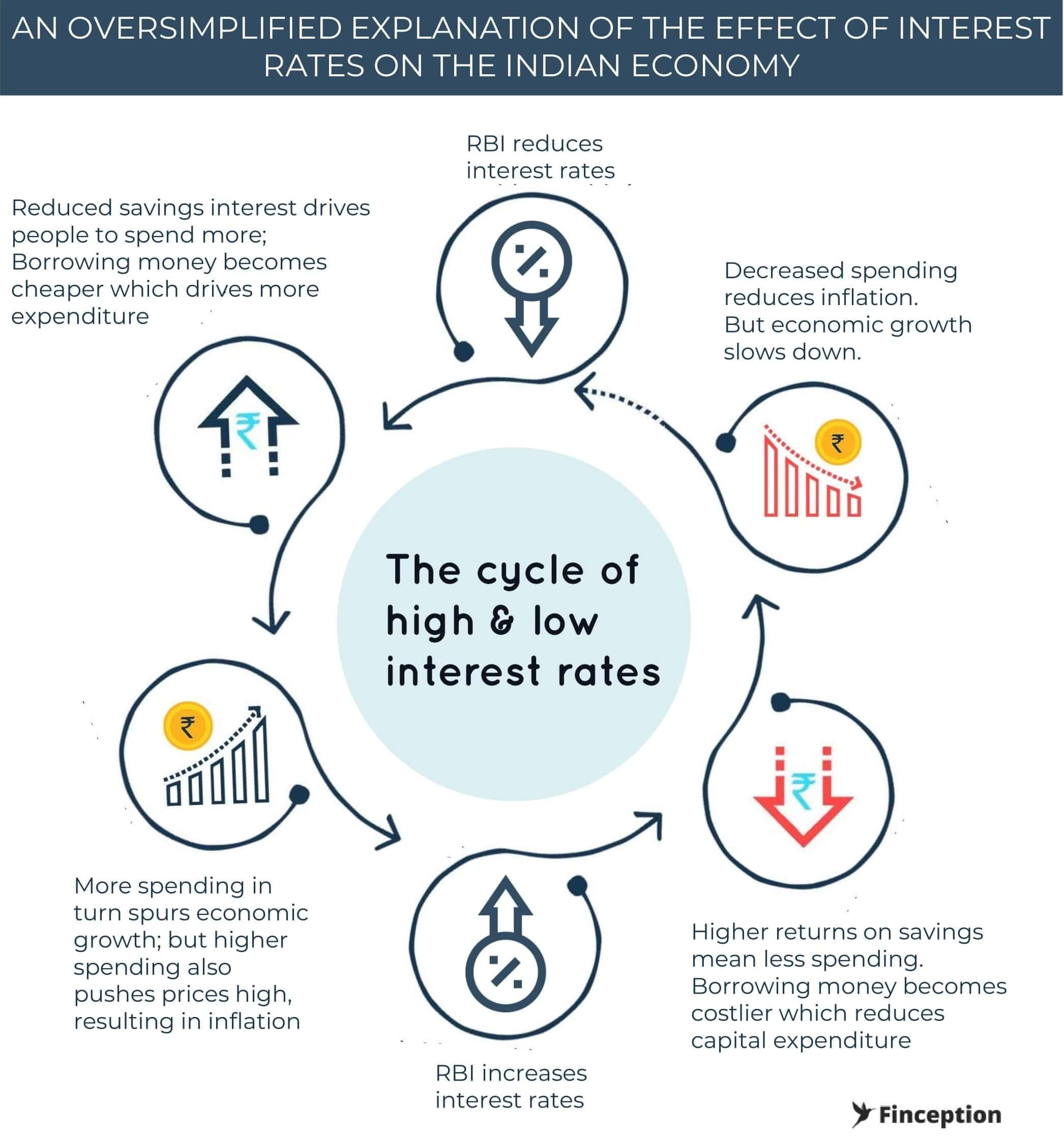 Over simplified interest rate cycles in Indian Economy