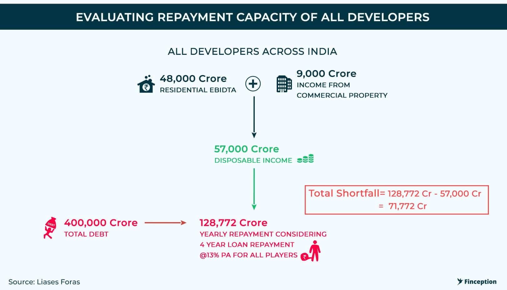 Repayment Capacity of Developers