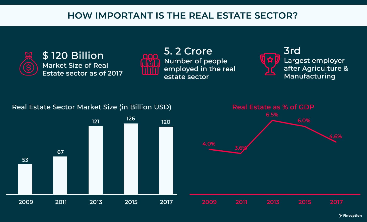 Importance of Real estate Sector