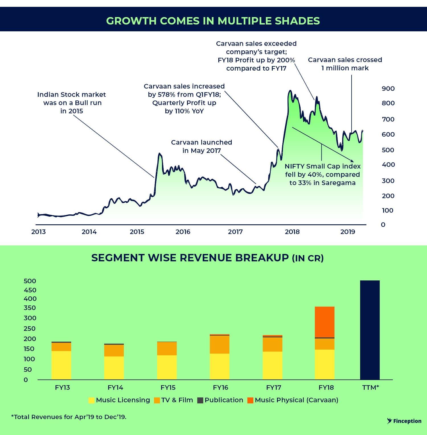 Saregama Segment wise Revenue and Share price