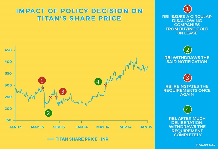 Impact of RBI Gold Policy on Titan's Share Price