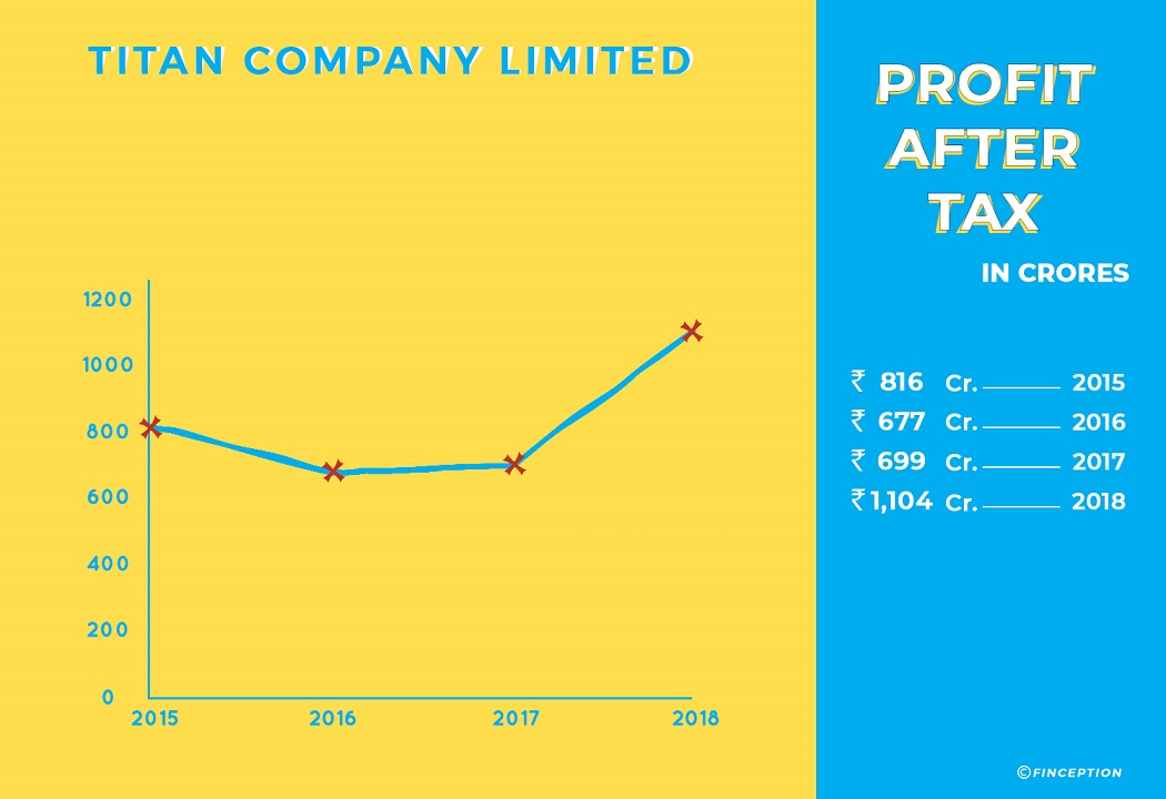 Titan Company Profit After Tax