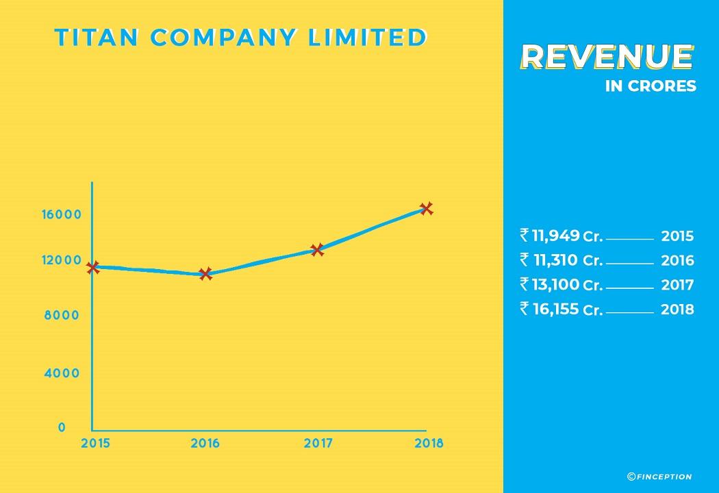 Titan Company Revenue