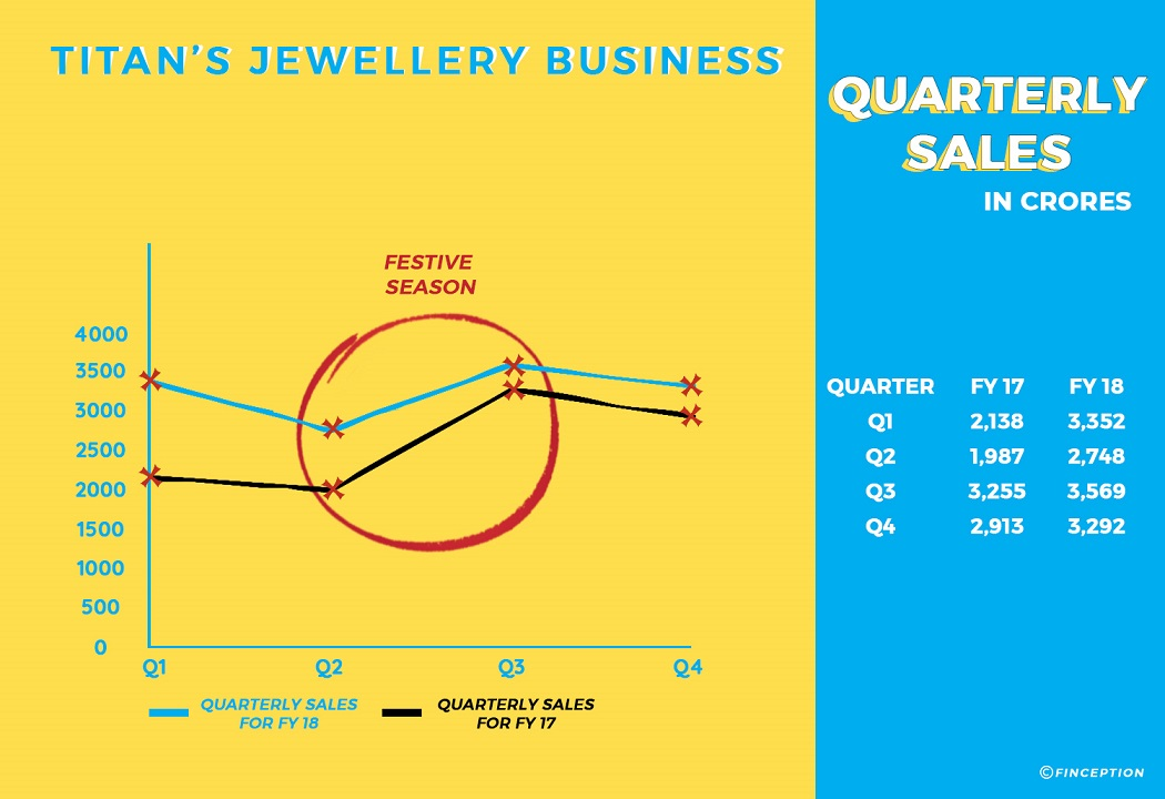 Titan jewellery business quarterly sales