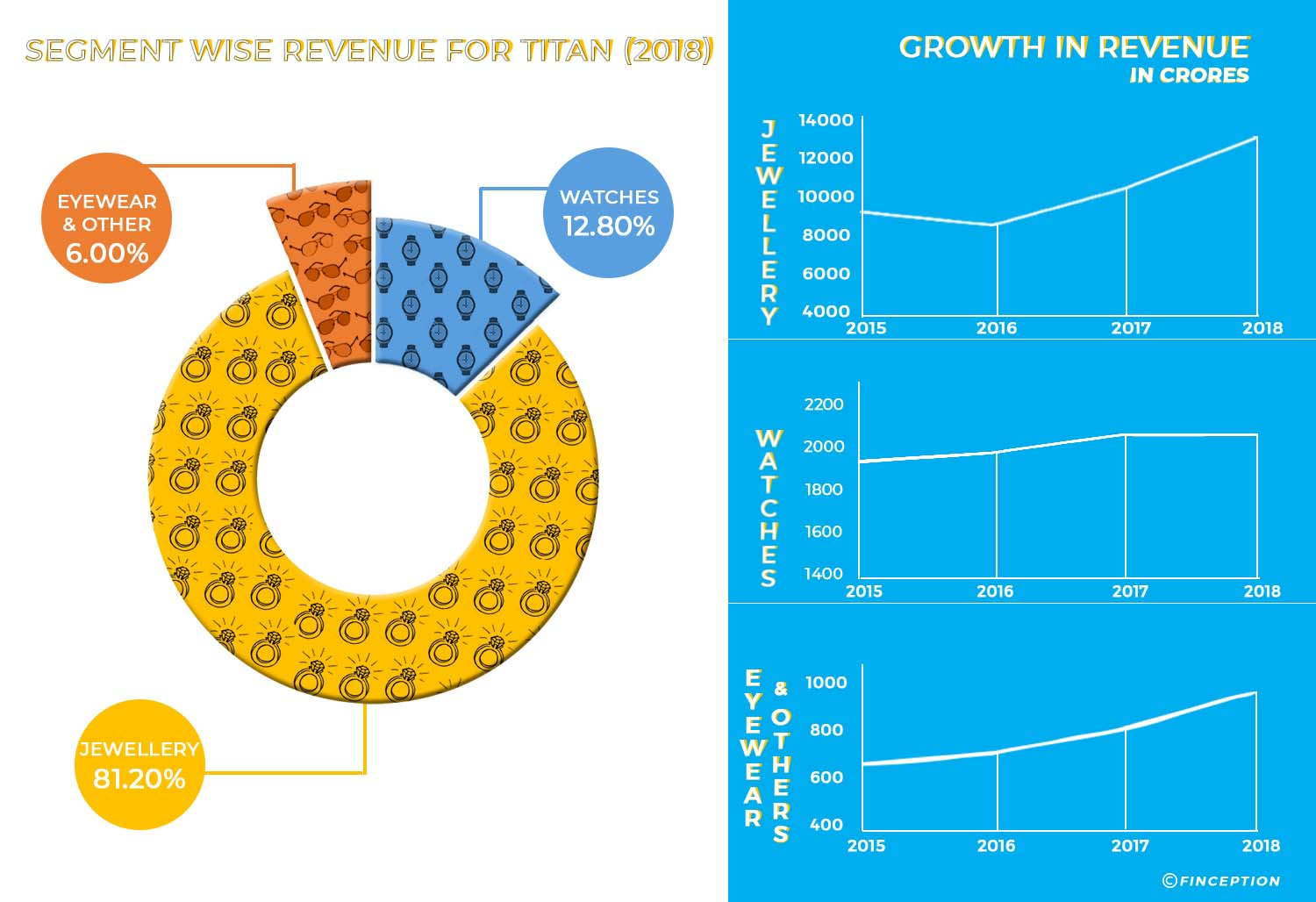 Segment wise revenue for Titan