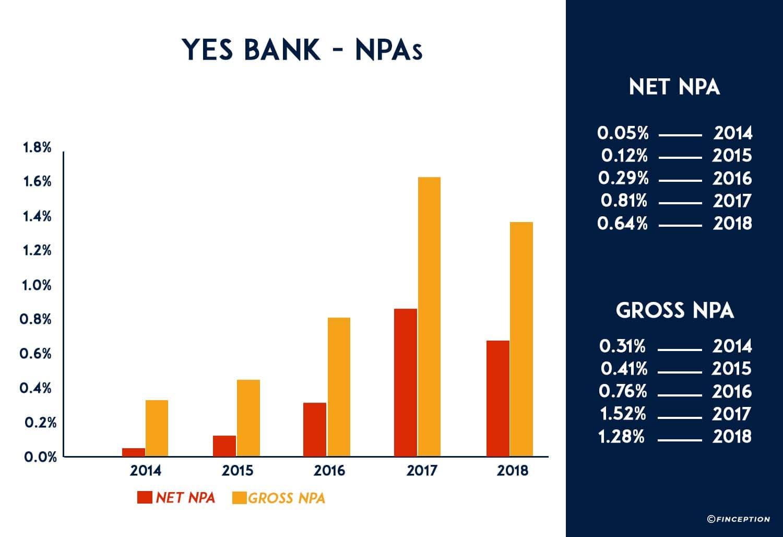 YES Bank's Gross and Net NPA