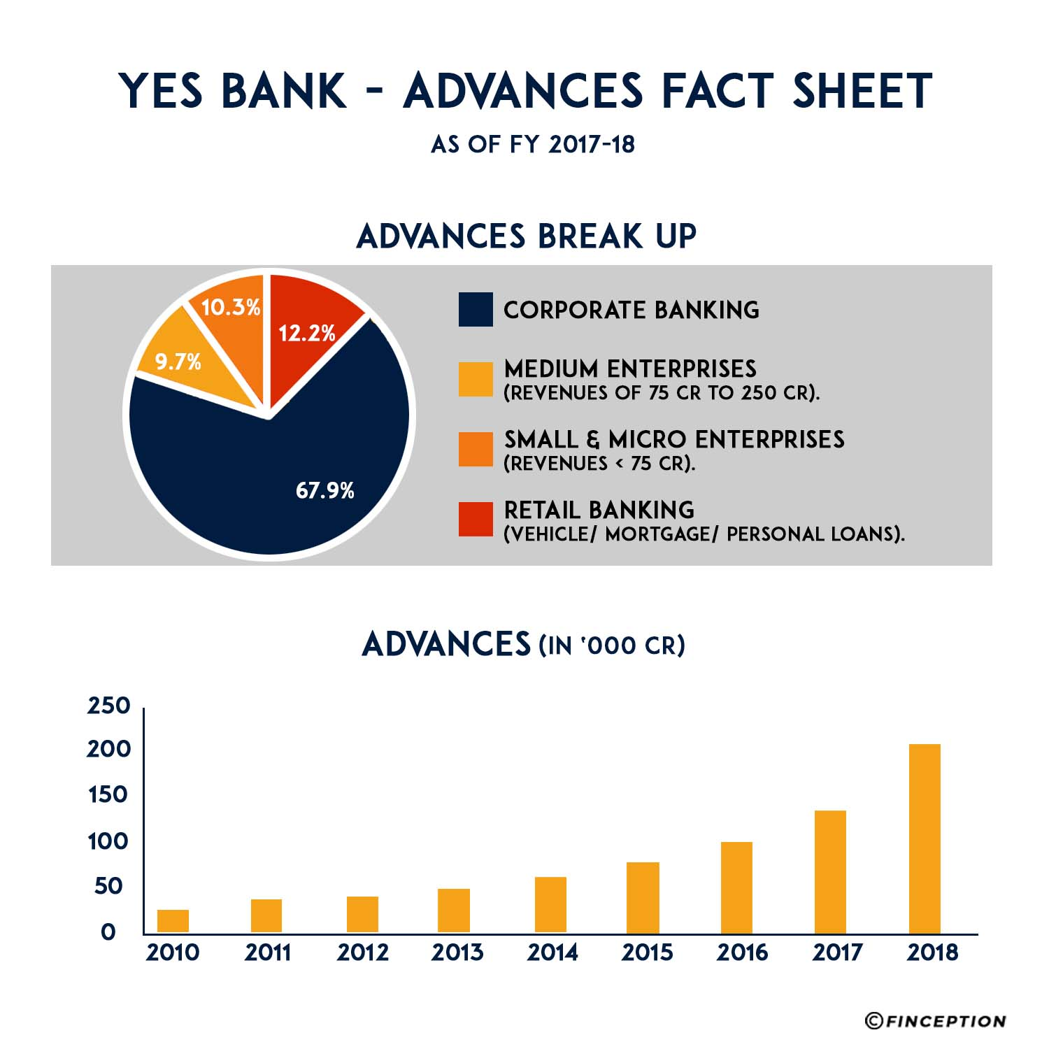Yes Bank advances as of March 2018