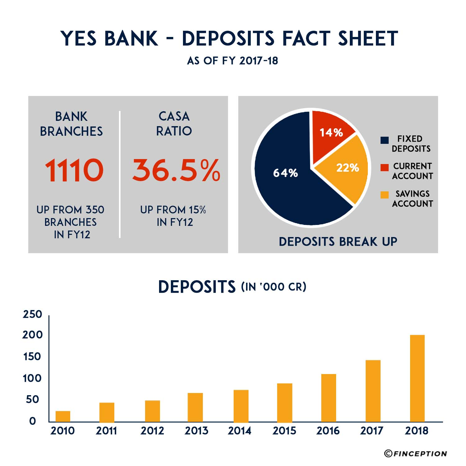Yes bank deposits as of March 2018