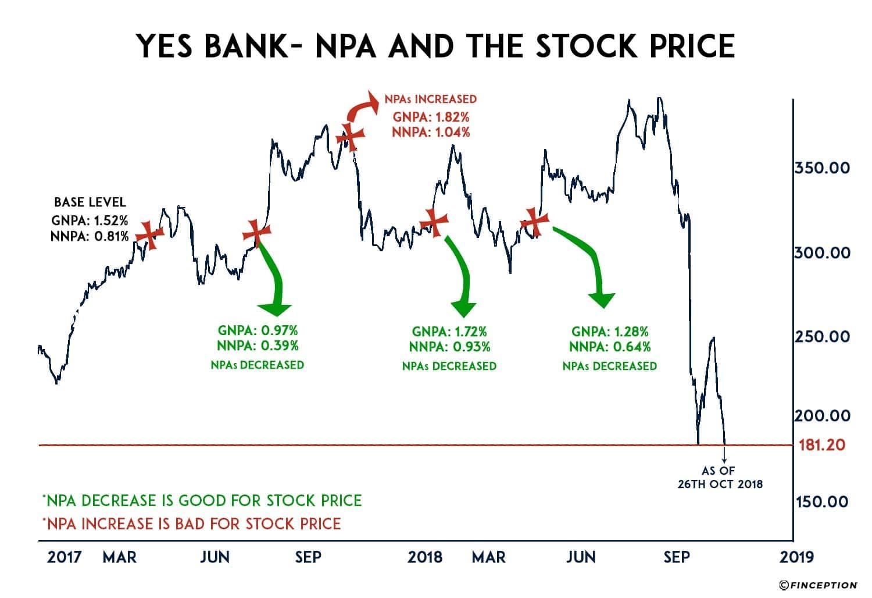 Yes Bank- When the pillars break down