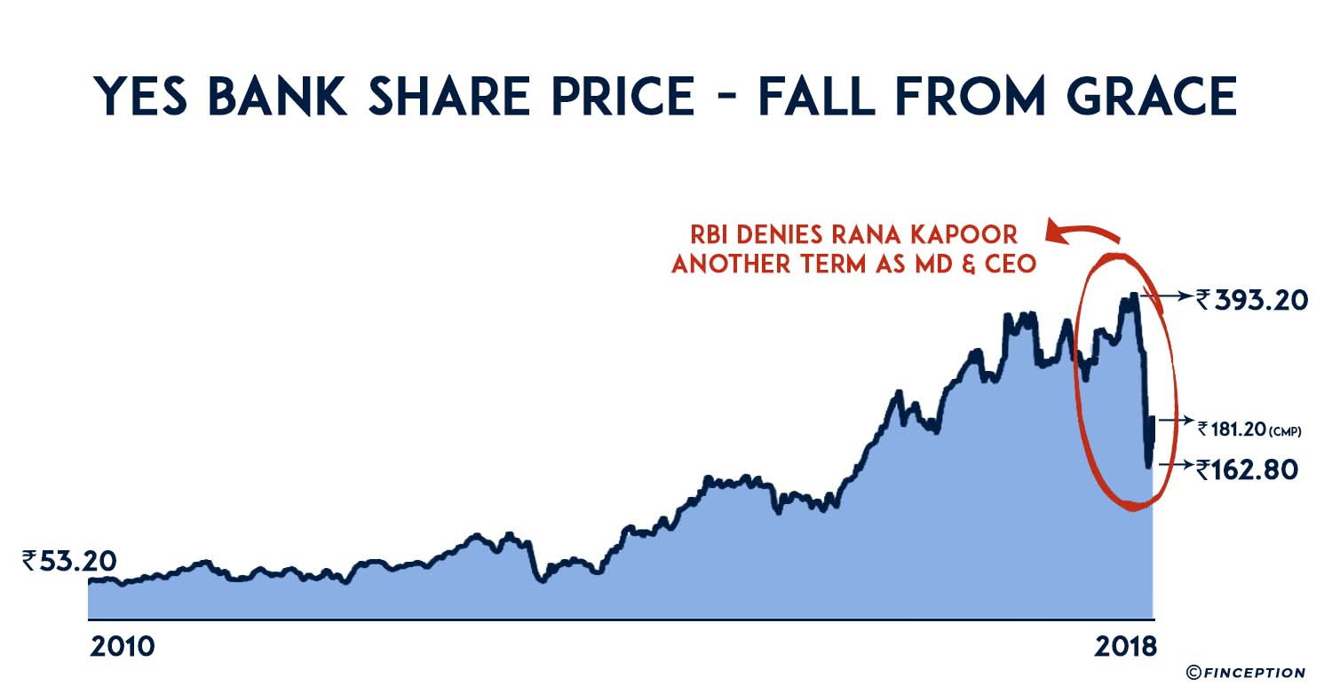 Yes bank share price deep dives as Rana Kapoor's tenure is not extended